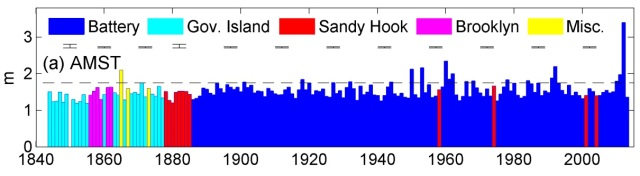 Annual Maximum Storm Tide from gauges around the New York Harbor area.  The error bars denote the estimated precision, and the dashed horizontal line depicts the 1.75m AMST threshold (a nominal seawall height for Manhattan).