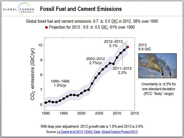 global_co2_emissions