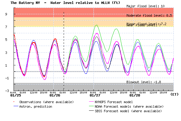 Coastal flood forecast for New York Harbor in feet above mean lower low water (average daily low tide).