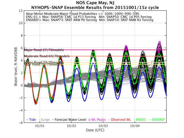 "Figure 3:  Ensemble flood forecast for Cape May, New Jersey.  The red line shows the observed water level, grey lines show 70 cases of modeled storm surge, the black lines show the total water level (modeled surge + tide), green lines show two experimental weighted ""best estimates"", and magenta circles show the peaks of each curve.  27 of 70 cases give a ""major flood level"", and 69 of 70 a ""moderate flood level"", as defined on a site-by-site basis by the National Weather Service."