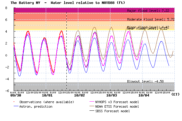 Figure 2:  Stevens NYHOPS Storm Surge Warning System experimental forecast for water levels at the Battery, Manhattan (magenta), relative to NAVD88 (similar to mean sea level).  Predicted tides are also shown (blue), as well as observed water levels (red), and SBSS and NOAA forecasts for comparison.