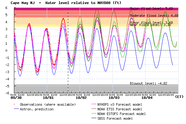 Figure 1:  Stevens NYHOPS Storm Surge Warning System experimental forecast for water levels at Cape May (magenta), relative to NAVD88 (similar to mean sea level).  Predicted tides are also shown (blue), as well as observed water levels (red), and SBSS and NOAA forecasts for comparison.